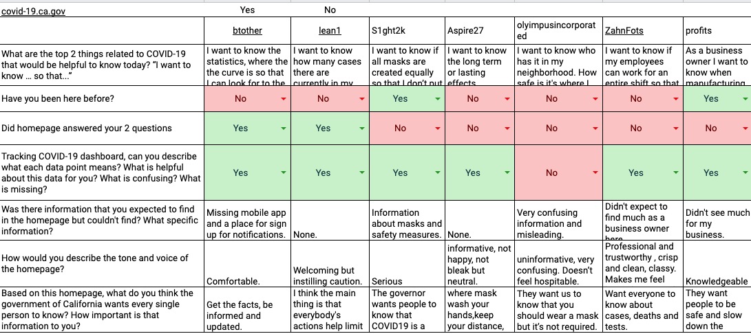Matrix of feedback from participants