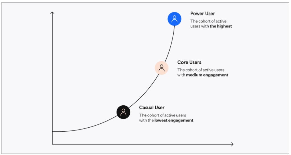 Graph of level engagement depicting casual users (low), core users (medium), power users (high)